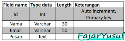 Contoh14 (Pembuatan Database Mysql) : Webpro