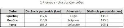 Distâncias percorridas na segunda jornada da Liga dos Campeões