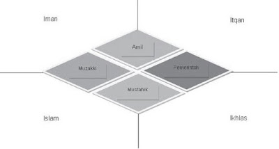 Diamond's Model Manajemen Zakat