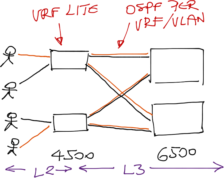 L2 or L3 switching in campus networks? « ipSpace net blog