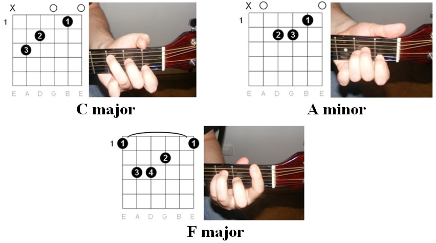 Guitar easiest guitar tabs : Guitar : easiest guitar tabs Easiest Guitar Tabs and Easiest ...