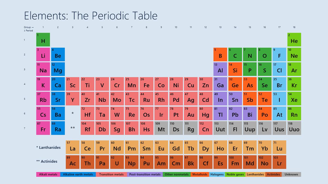 Tips menghafal tabel sistem periodik unsur dengan mudah kimiawan nah untuk mempermudah menghafalnya kita bisa membuat cerita atau kalimat yang lucu supaya cepat hafal nama lambang dan letaknya dalam tabel periodik urtaz Gallery
