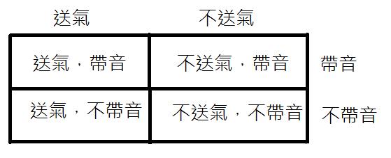通行粵語拼音問題 ~ 白雲城主的語言小站