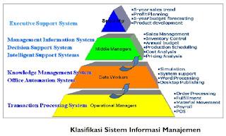 Manfaat Sistem Informasi Manajemen