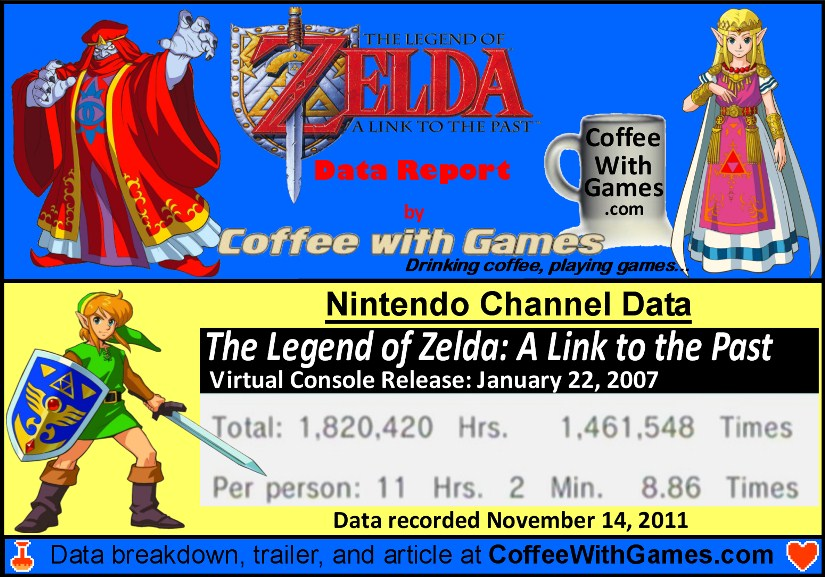 Coffee With Games: The Legend of Zelda: A Link to the Past - Money