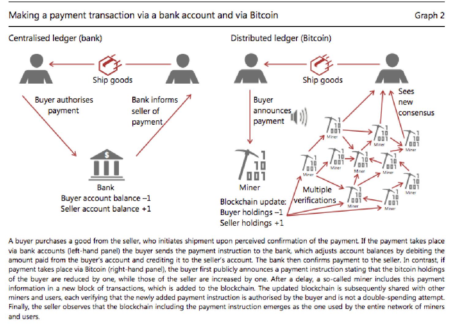 DSHR's Blog: The Economics Of Bitcoin Transactions