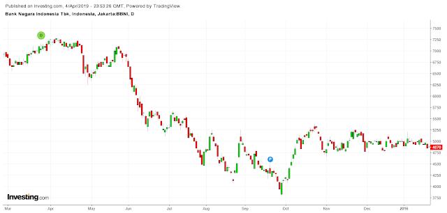 Suka Trading Tanpa Stop Loss? Lebih Baik Pilih Saham
