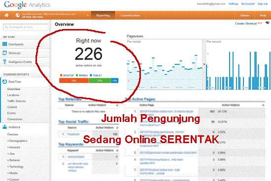 Jumlah pengunjung sedang online serentak di blog