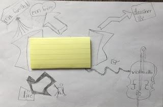 sketchnote en classe- Ce que j'aime 1