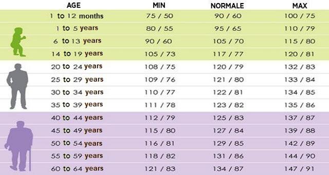 Tips Agar Tekanan Darah Normal dan Selalu Stabil