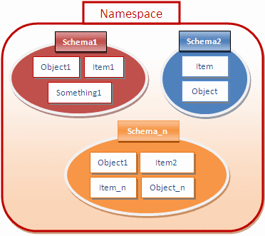 Define namespace in detail?