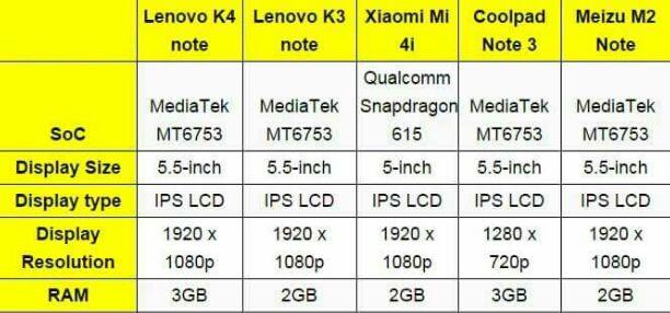 Compare K4 Note dengan K3 Note Dan ponsel Xiaomi