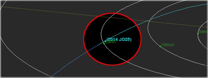 trajetória do asteroide 2014 JO25 que passará próximo da Terra em 19 de abril de 2017