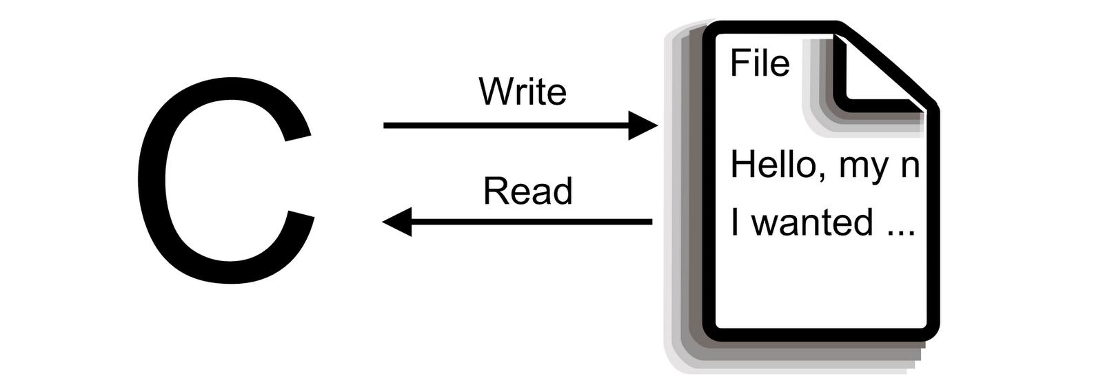 File Handling in C - Part 1