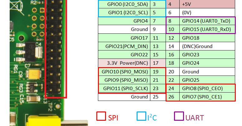 Raspberry Pi 筆記(2):GPIO接腳與I2C 及SPI 安裝| 天花板隨記