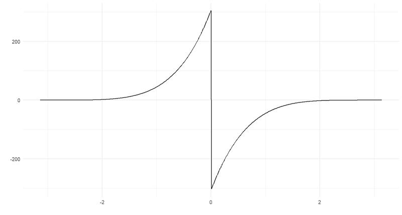 Kasvaa suureksi (muttei rajatta) lähestyessä nollaa vasemmalta, muuttuu negatiiviseksi nollassa ja tasaantuu taas.