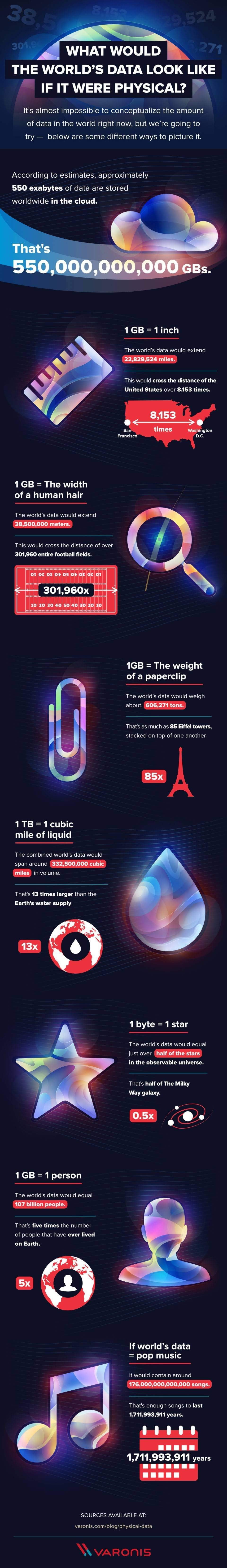 What Would The World's Data Look Like if it Were Physical? #infographic