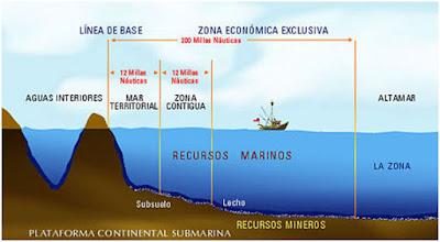 Implicaciones geopolíticas del derecho del mar