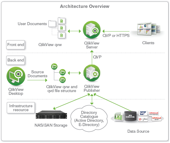QlikView_architecture