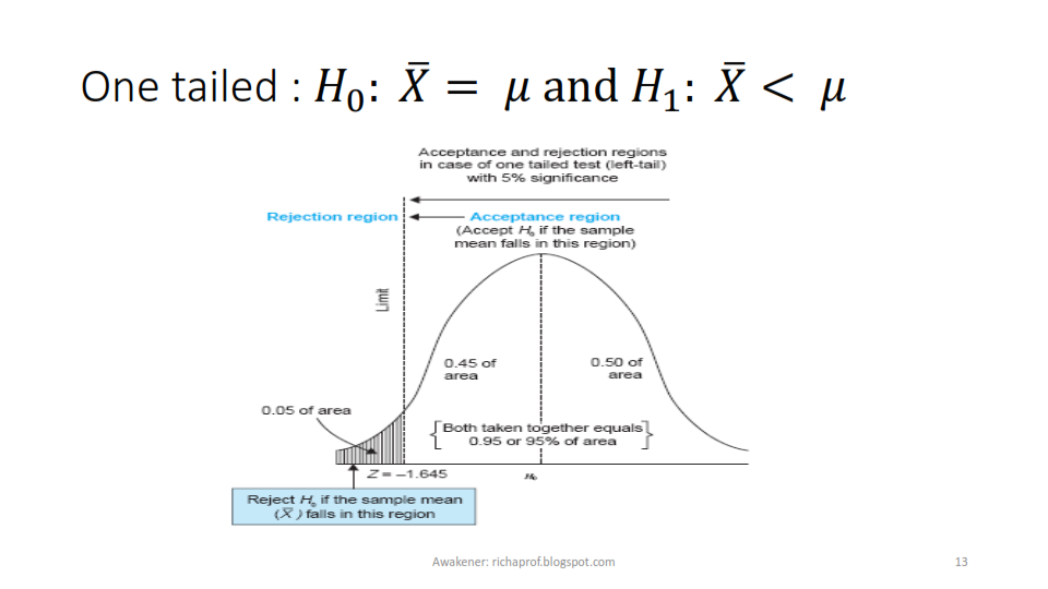 1 96 test of significance relationship
