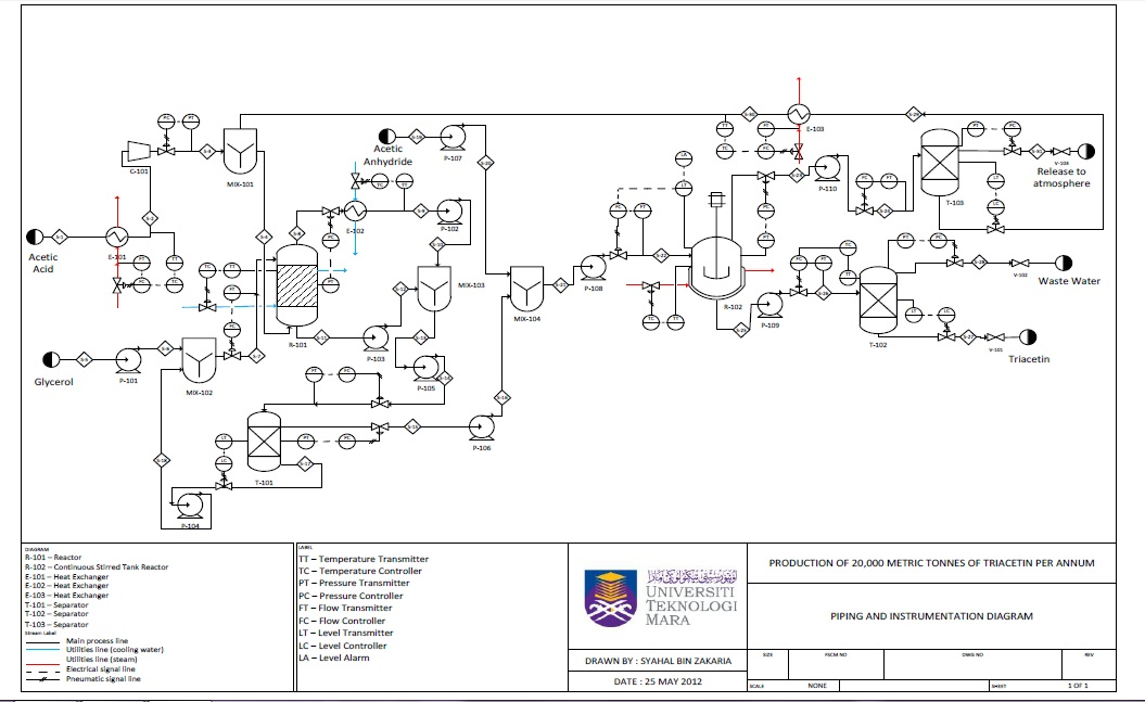 piping and instrumentation diagram mis 750: d-day