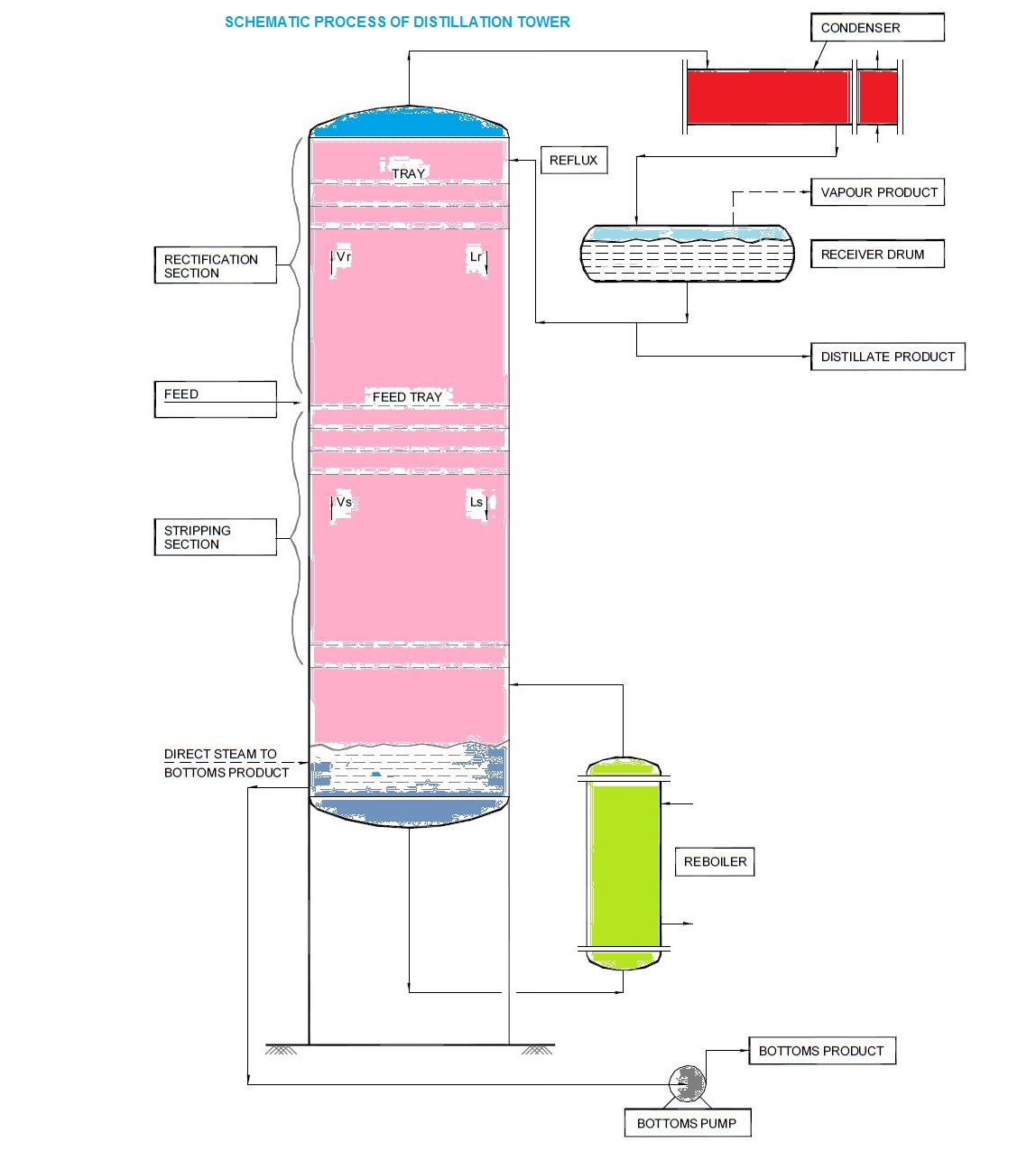 What Is Distillation Absorption And Stripping Fractionation Column Piping Layout Course Due To Difference In Gravity Between Liquid Vapour Phases The Runs Down Cascading From Tray While Goes Up