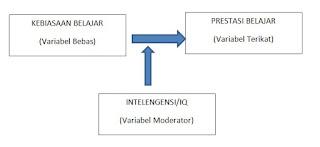 Variabel Moderator