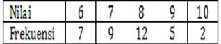 Contoh Soal Statistika SMP Kelas 9 Gambar 3