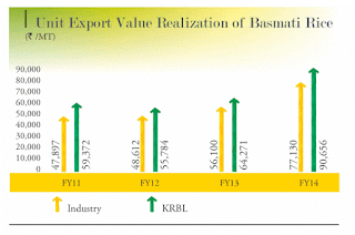 KRBL Ltd Equity Analysis Research Report, India Gate Basmati Rice