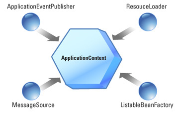 application-context in Spring