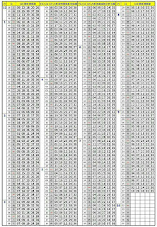 9/28    第17232期今彩539托牌演算