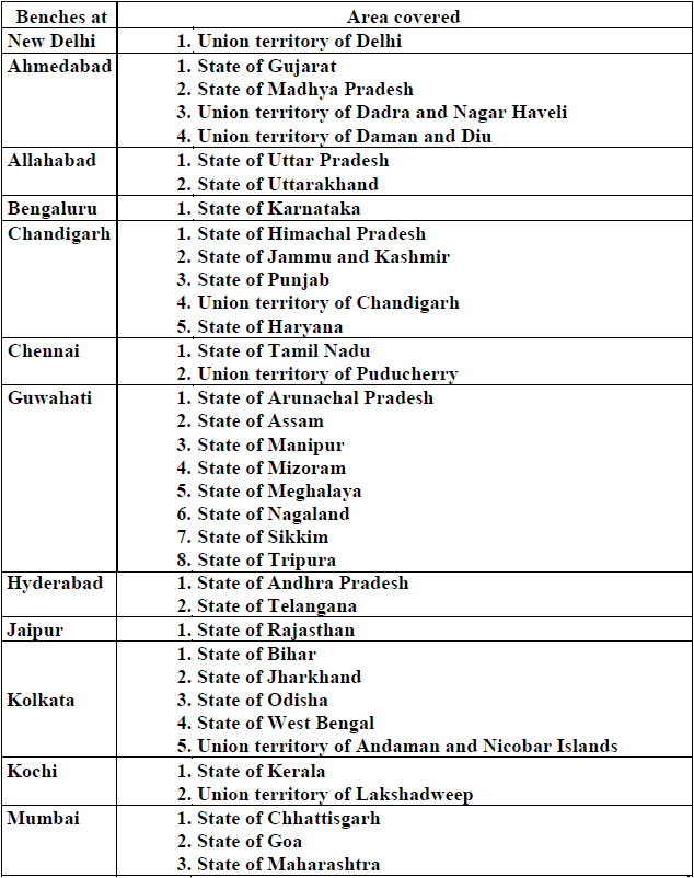 Benches at cities for areas covered based on registered office of insolvency professionals