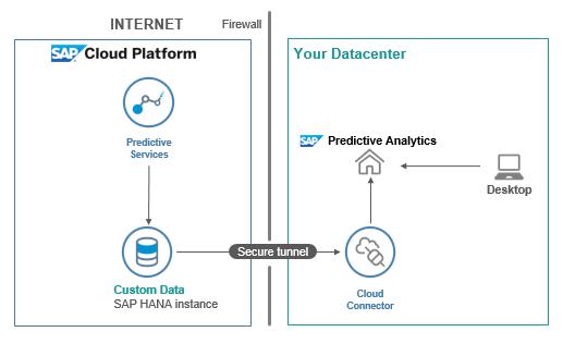 Using Predictive Analytics and Python on SAP Cloud Platform HANA