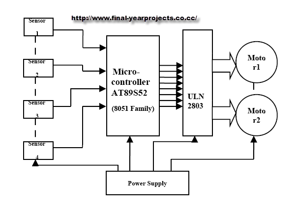 grid solving robot microcontroller project report - free ... robot block diagram cat robot wiring diagram
