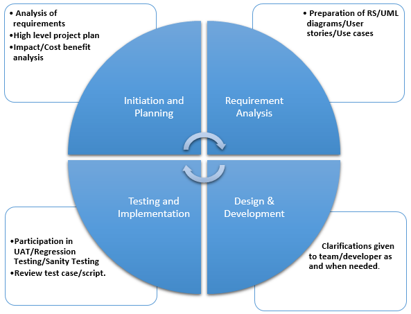 Systems Role Of A Business Analyst In Sdlc