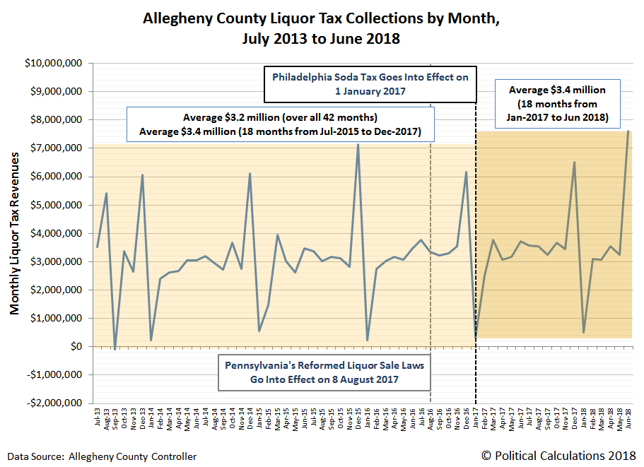 Philadelphia Liquor Tax Collections by Month, July 2013 to June 2018