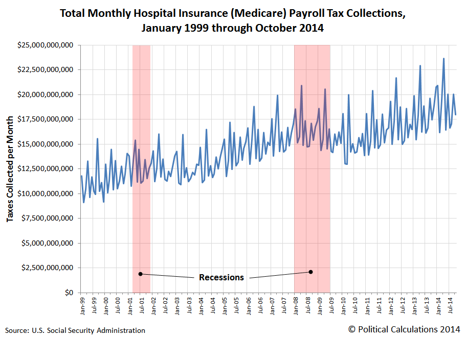 Total Monthly Medicare Hospital Insurance Payroll Tax Collections, January 1999 through October 2014