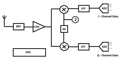 block diagram wirelessmunication system