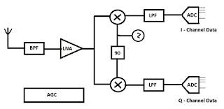 block diagram of digital communication system receiver