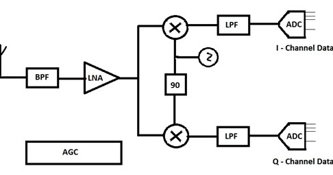 Wireless Communications (4) ~ Wireless Communications