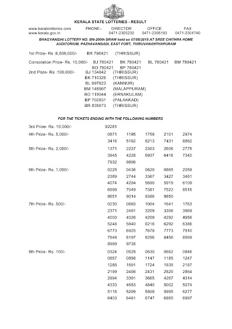 Official result of Kerala lottery Bhagyanidhi (BN-200) part 01