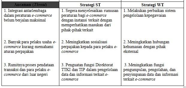 Analisis Swot Dalam Perumusan Strategi Perpajakan Atas Transaksi E