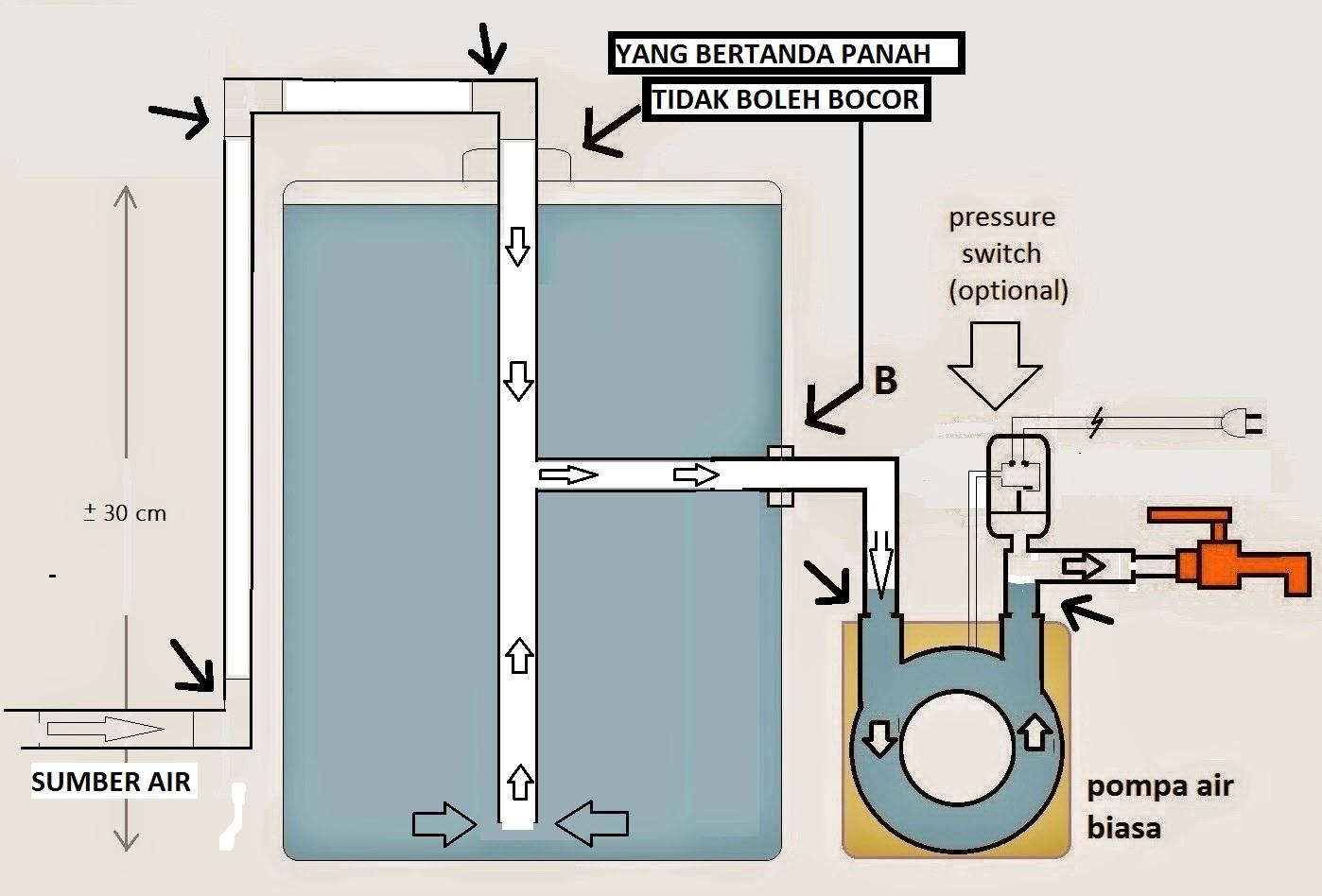 Journey Triyanto S Modifikasi Mesin Pompa Air Biasa Menjadi Otomatis