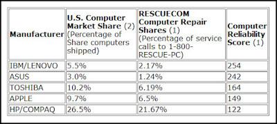 Top 5 Laptop Brands