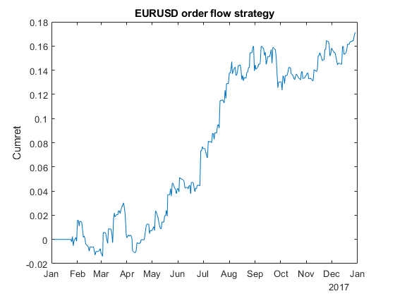 Quantitative Trading: FX Order Flow as a Predictor