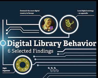 """Digital Library Behavior – a Mixed Method Study #wlic2017 visit poster no. 14"" icon"