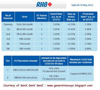 Rhb bank forex rates