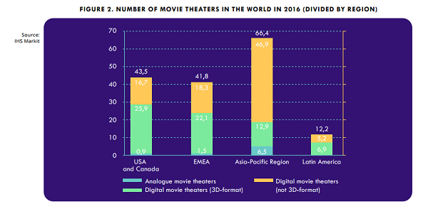 Film Distribution Platform based on Blockchain? - MOVIESCHAIN ICO