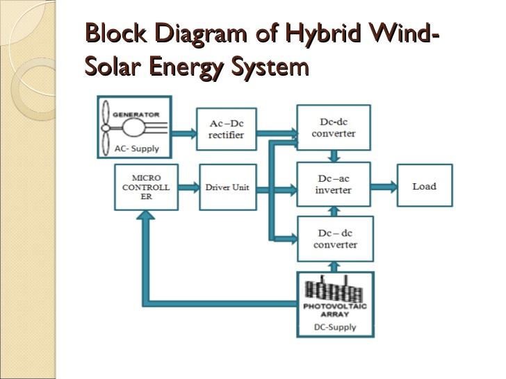 Wind Power Plant Diagram System Diagram Systemdiagram