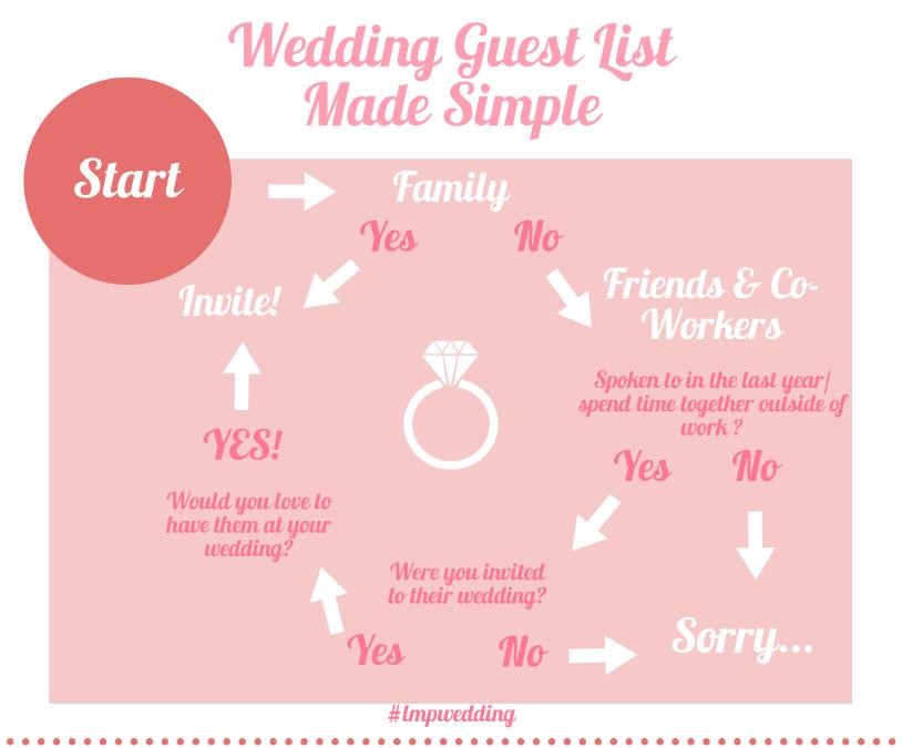 create your wedding guest list little mrs particular
